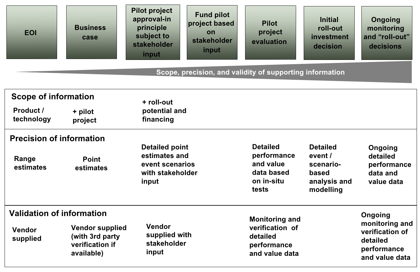 Sample Information Architecture