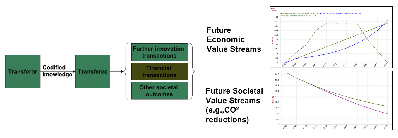 Innovation Transactions and Value Streams